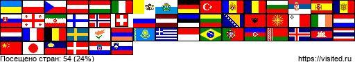 Посещенные страны